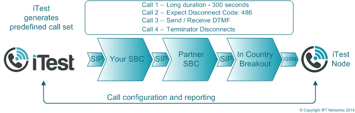 iTest Interconnect Diagram